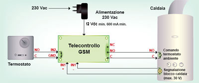 Termostato Ambiente GSM CX- EVR electronics